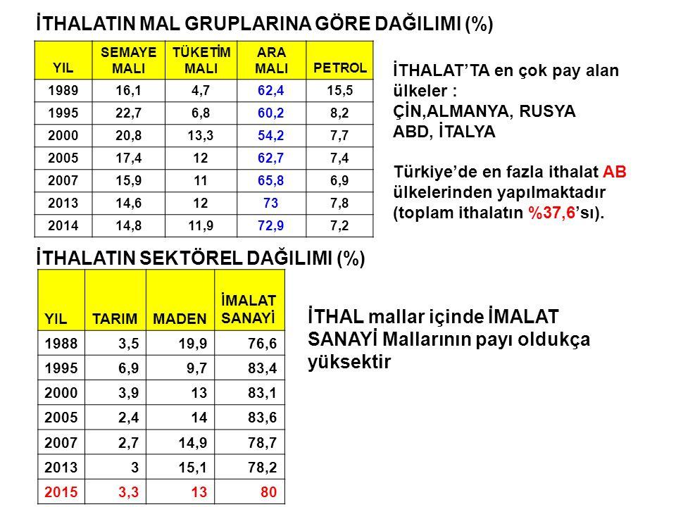 İTHALATIN MAL GRUPLARINA GÖRE DAĞILIMI (%)