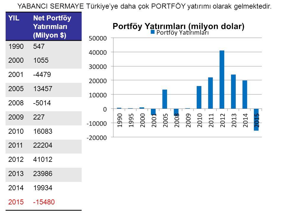 YABANCI SERMAYE Türkiye'ye daha çok PORTFÖY yatırımı olarak gelmektedir.