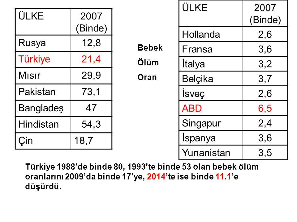 ÜLKE 2007 (Binde) Hollanda 2,6 Fransa 3,6 İtalya 3,2 Belçika 3,7 İsveç