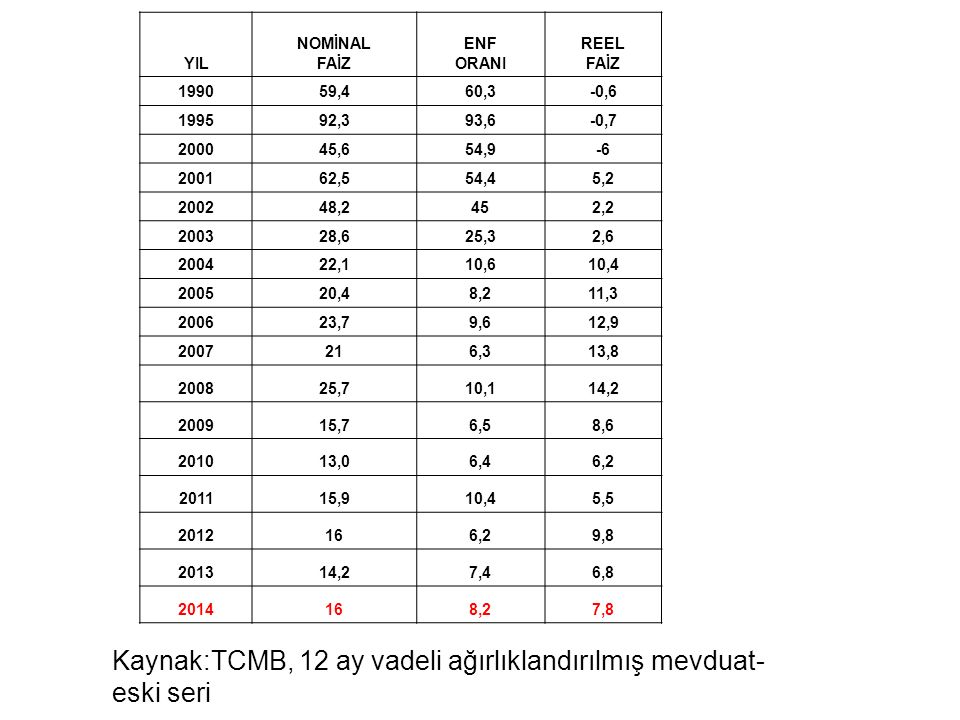 Kaynak:TCMB, 12 ay vadeli ağırlıklandırılmış mevduat-eski seri