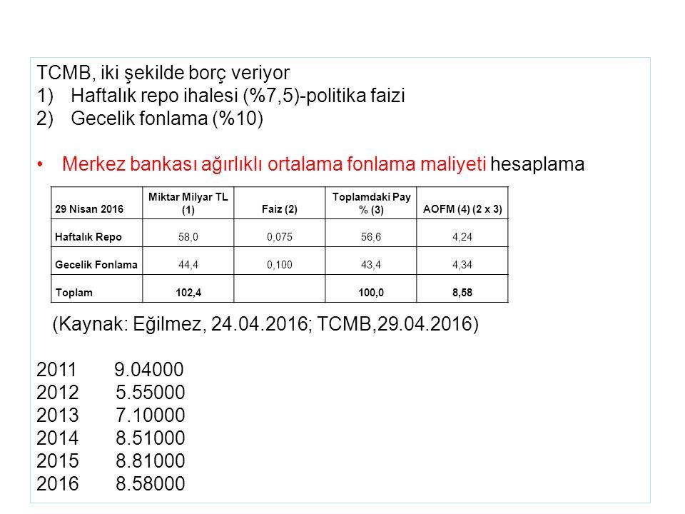 TCMB, iki şekilde borç veriyor