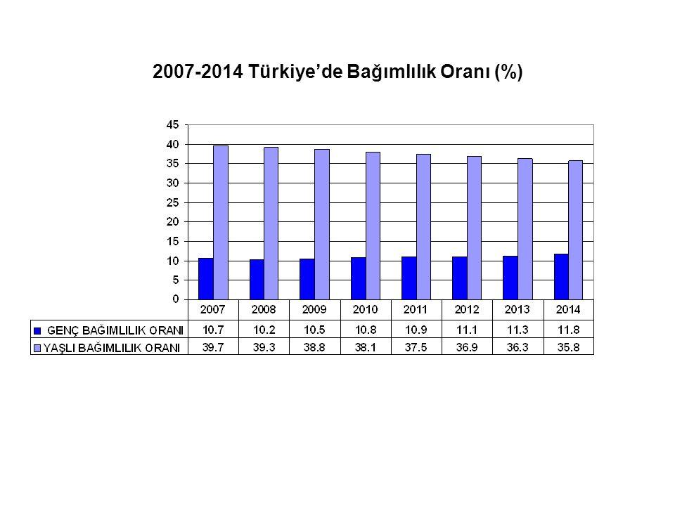 2007-2014 Türkiye'de Bağımlılık Oranı (%)