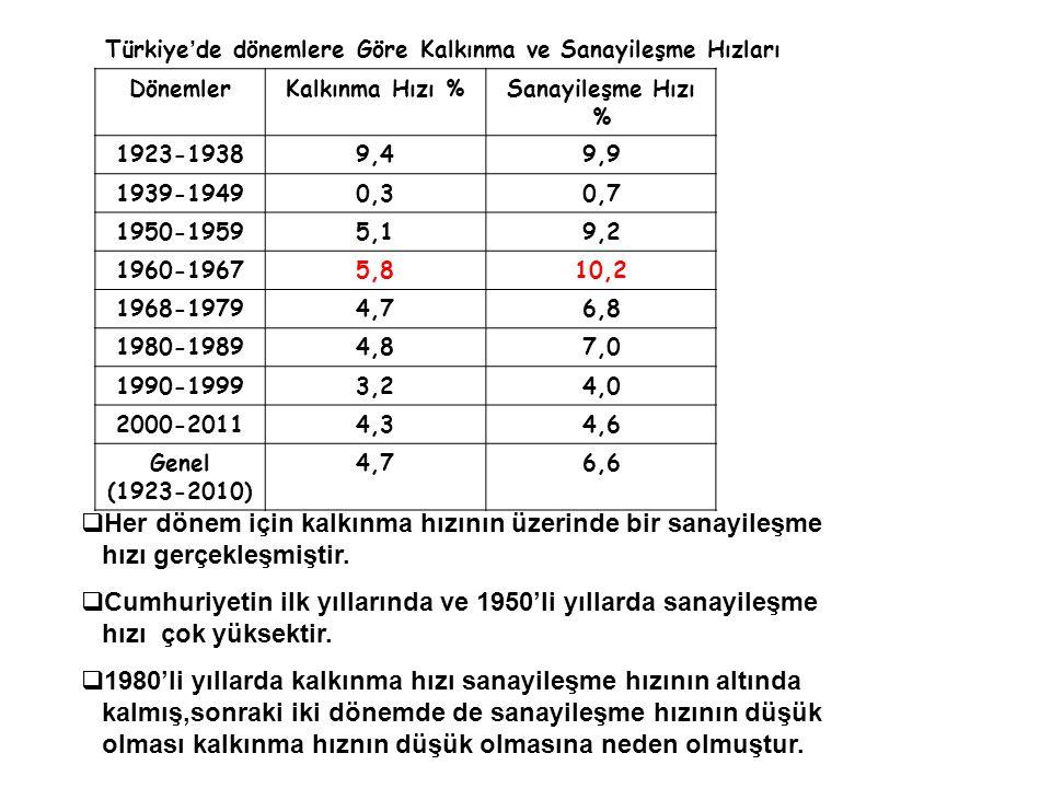 Türkiye'de dönemlere Göre Kalkınma ve Sanayileşme Hızları