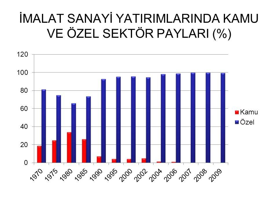 İMALAT SANAYİ YATIRIMLARINDA KAMU VE ÖZEL SEKTÖR PAYLARI (%)