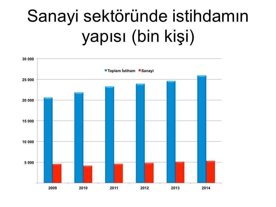 Sanayi sektöründe istihdamın yapısı (bin kişi)