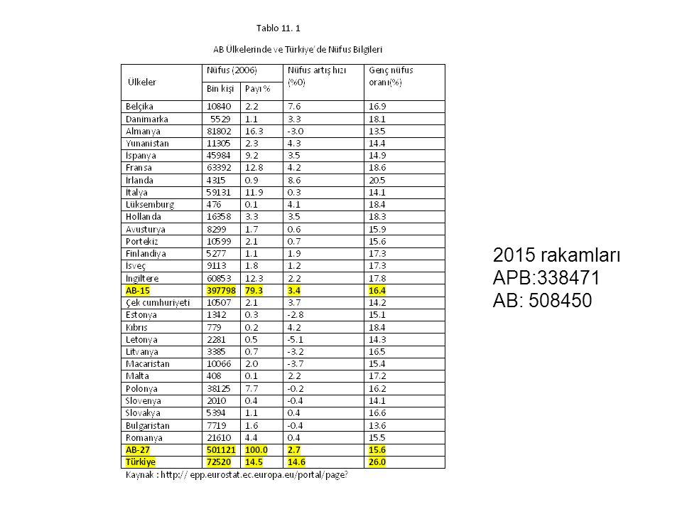 2015 rakamları APB:338471 AB: 508450