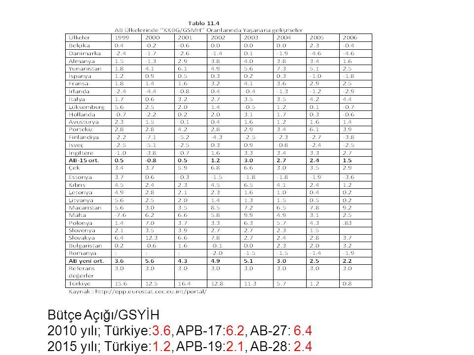 Bütçe Açığı/GSYİH 2010 yılı; Türkiye:3.6, APB-17:6.2, AB-27: 6.4.