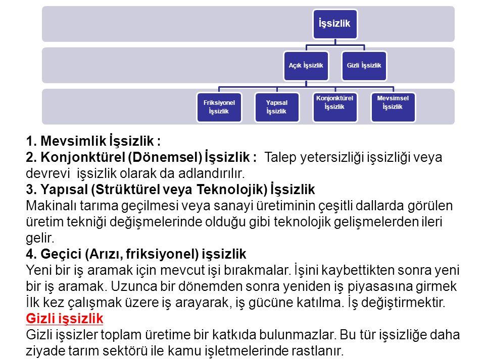 3. Yapısal (Strüktürel veya Teknolojik) İşsizlik