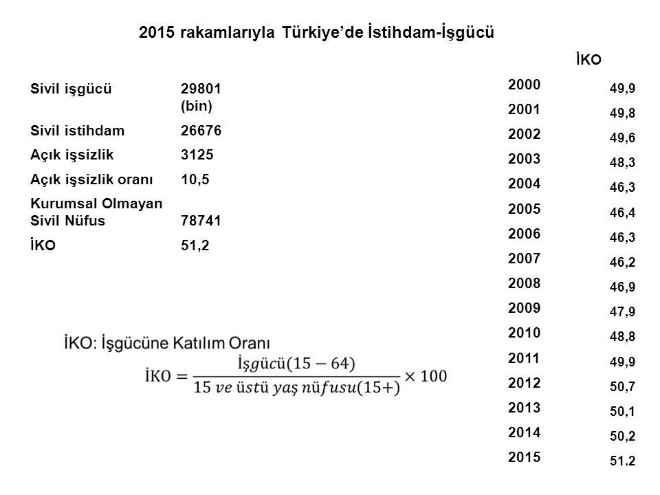 2015 rakamlarıyla Türkiye'de İstihdam-İşgücü İKO 29801 2000 (bin) 2001