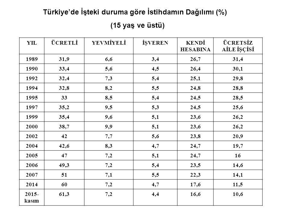 Türkiye'de İşteki duruma göre İstihdamın Dağılımı (%) (15 yaş ve üstü)