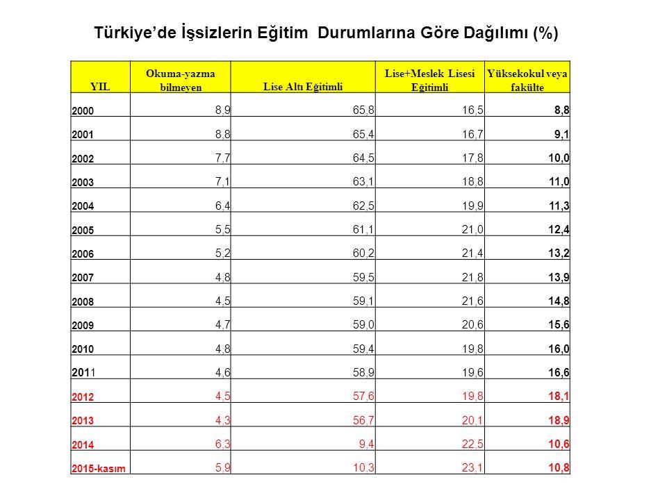 Türkiye'de İşsizlerin Eğitim Durumlarına Göre Dağılımı (%)