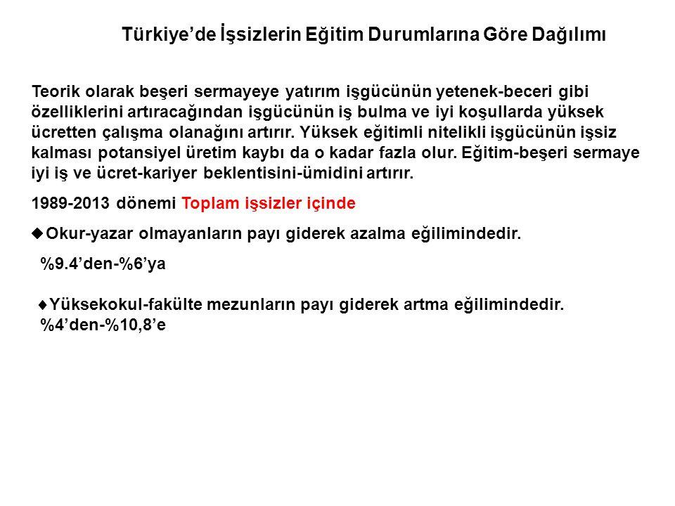 Türkiye'de İşsizlerin Eğitim Durumlarına Göre Dağılımı