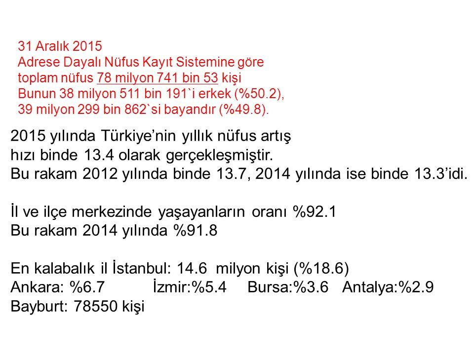 2015 yılında Türkiye'nin yıllık nüfus artış