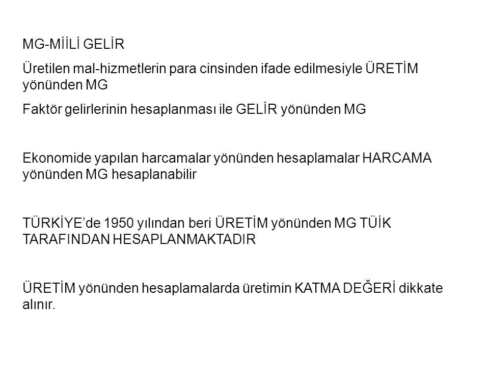 MG-MİİLİ GELİR Üretilen mal-hizmetlerin para cinsinden ifade edilmesiyle ÜRETİM yönünden MG. Faktör gelirlerinin hesaplanması ile GELİR yönünden MG.