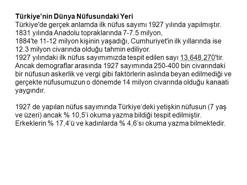 Türkiye'nin Dünya Nüfusundaki Yeri