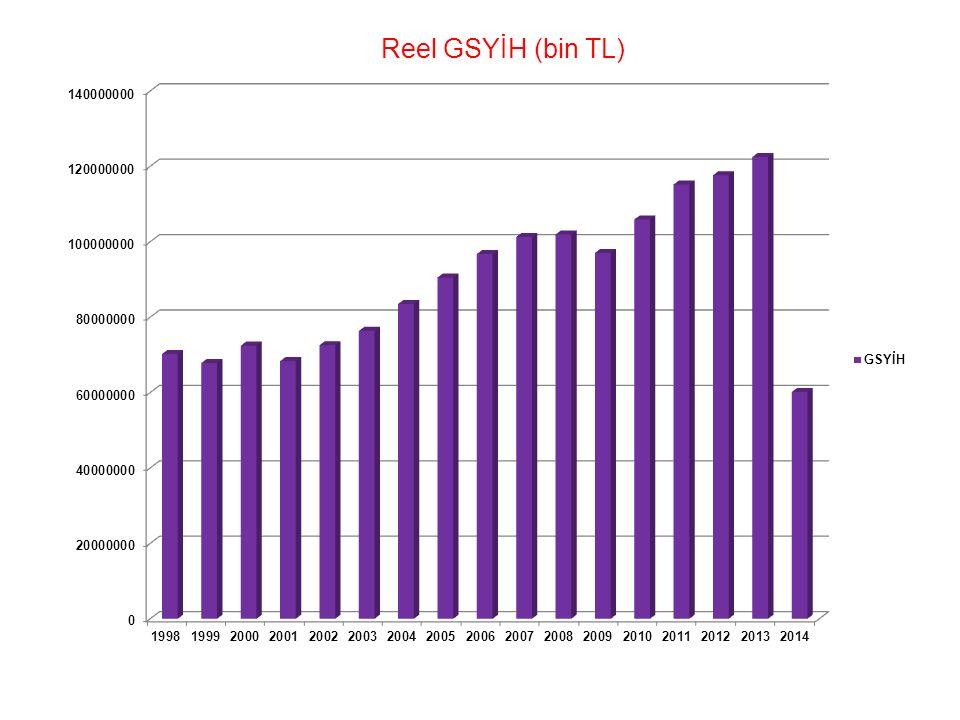 Reel GSYİH (bin TL)