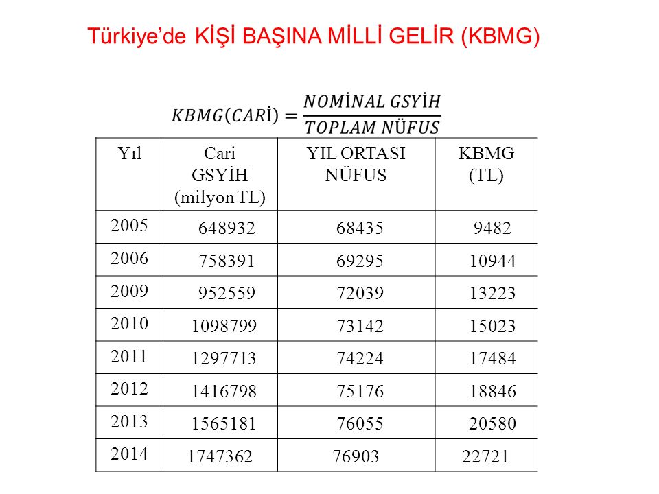 Türkiye'de KİŞİ BAŞINA MİLLİ GELİR (KBMG)