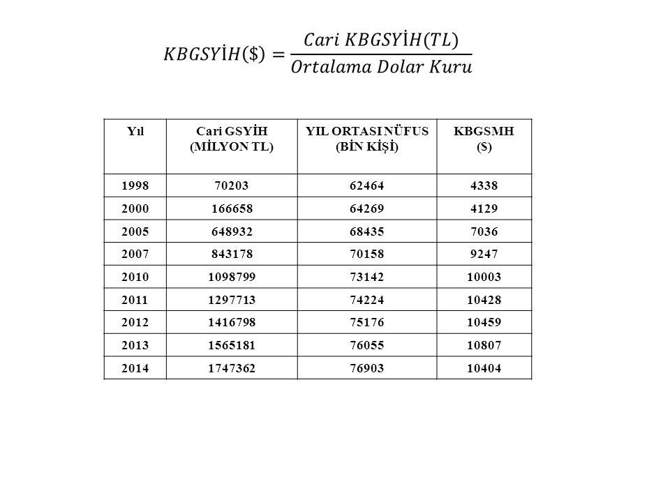 Yıl Cari GSYİH (MİLYON TL) YIL ORTASI NÜFUS (BİN KİŞİ) KBGSMH ($) 1998