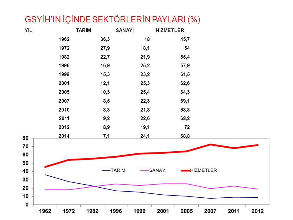 GSYİH'IN İÇİNDE SEKTÖRLERİN PAYLARI (%)