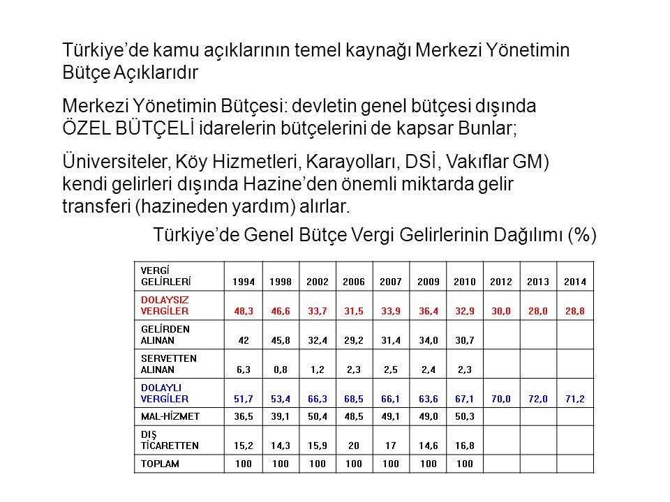 Türkiye'de Genel Bütçe Vergi Gelirlerinin Dağılımı (%)