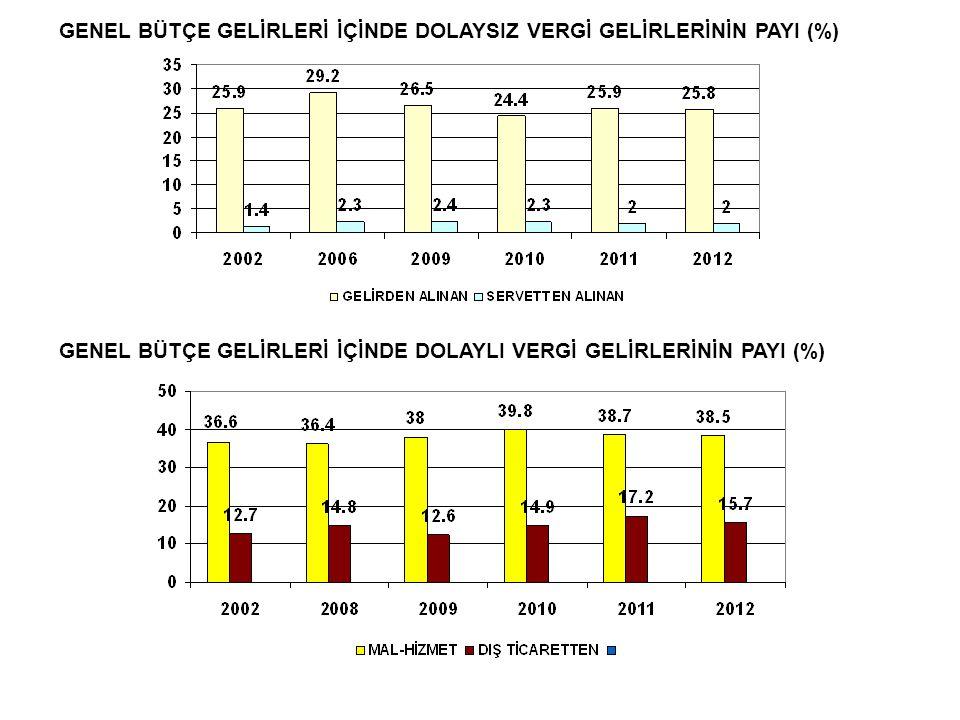 GENEL BÜTÇE GELİRLERİ İÇİNDE DOLAYSIZ VERGİ GELİRLERİNİN PAYI (%)