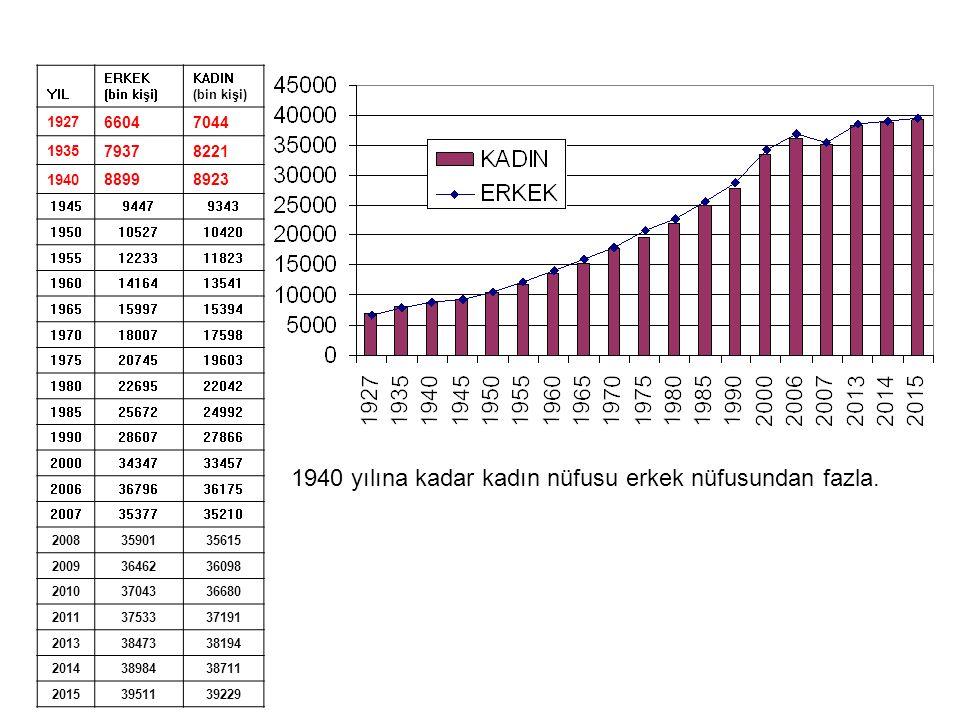 1940 yılına kadar kadın nüfusu erkek nüfusundan fazla.