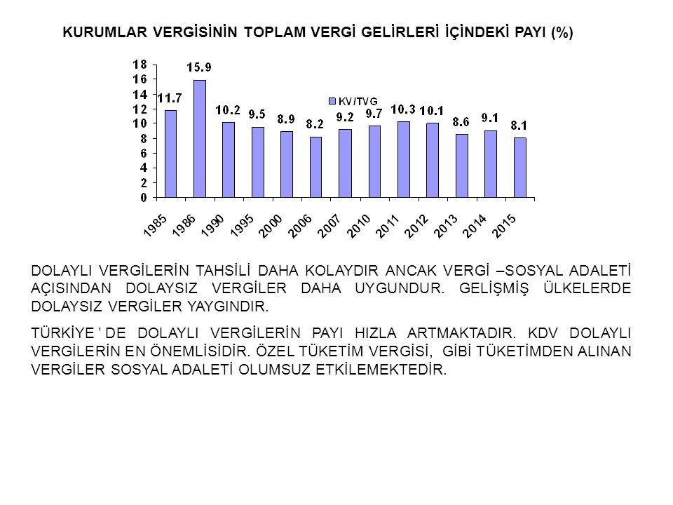 KURUMLAR VERGİSİNİN TOPLAM VERGİ GELİRLERİ İÇİNDEKİ PAYI (%)