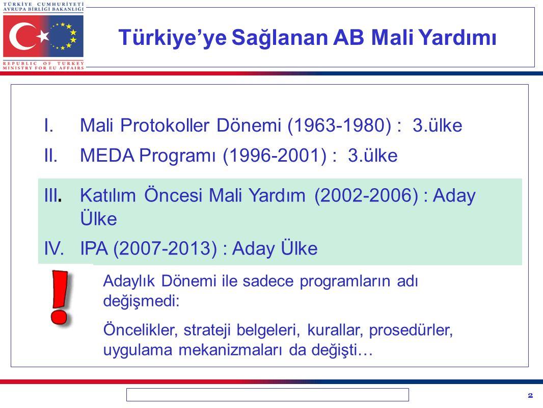Türkiye'ye Sağlanan AB Mali Yardımı