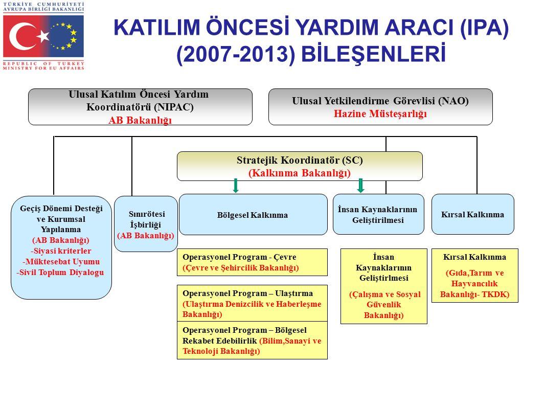 KATILIM ÖNCESİ YARDIM ARACI (IPA) (2007-2013) BİLEŞENLERİ