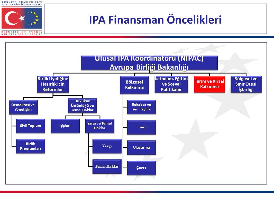 IPA Finansman Öncelikleri