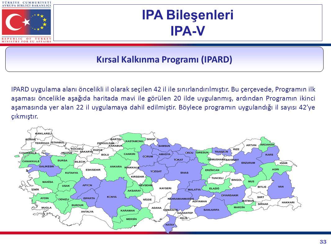 Kırsal Kalkınma Programı (IPARD)