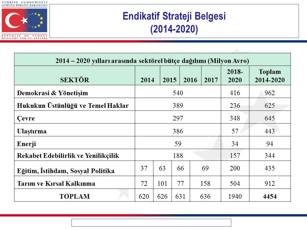 Endikatif Strateji Belgesi (2014-2020)