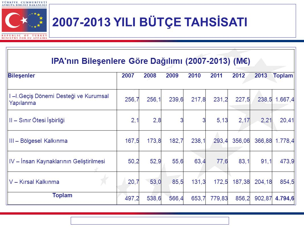IPA nın Bileşenlere Göre Dağılımı (2007-2013) (M€)