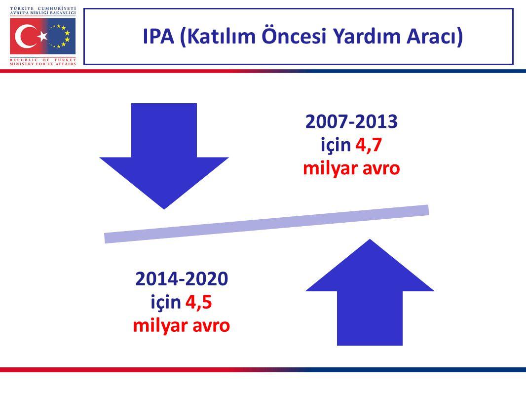 IPA (Katılım Öncesi Yardım Aracı)
