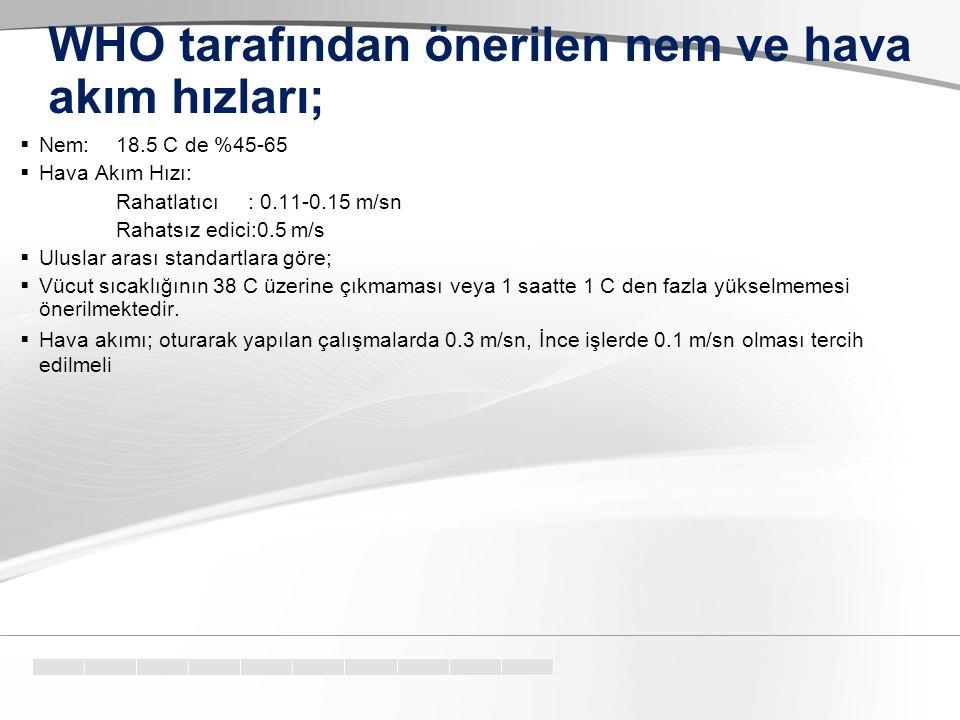 WHO tarafından önerilen nem ve hava akım hızları;