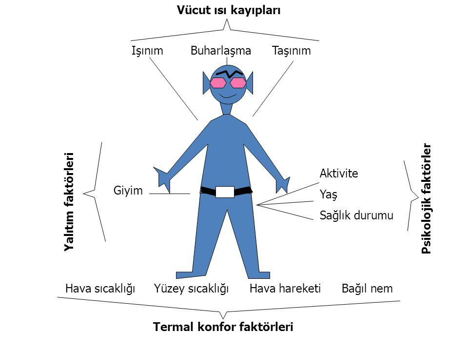 Termal konfor faktörleri