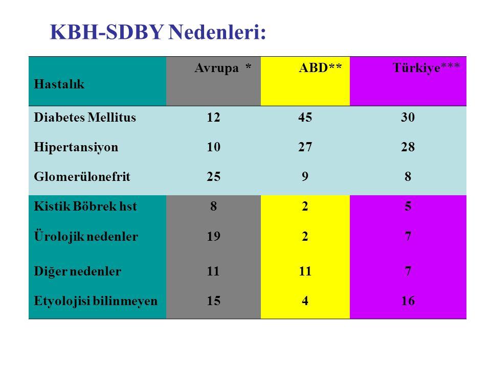 KBH-SDBY Nedenleri: Hastalık Avrupa * ABD** Türkiye***