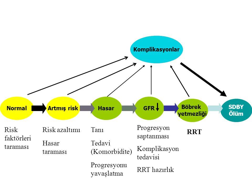 Progresyon saptanması Komplikasyon tedavisi RRT hazırlık faktörleri
