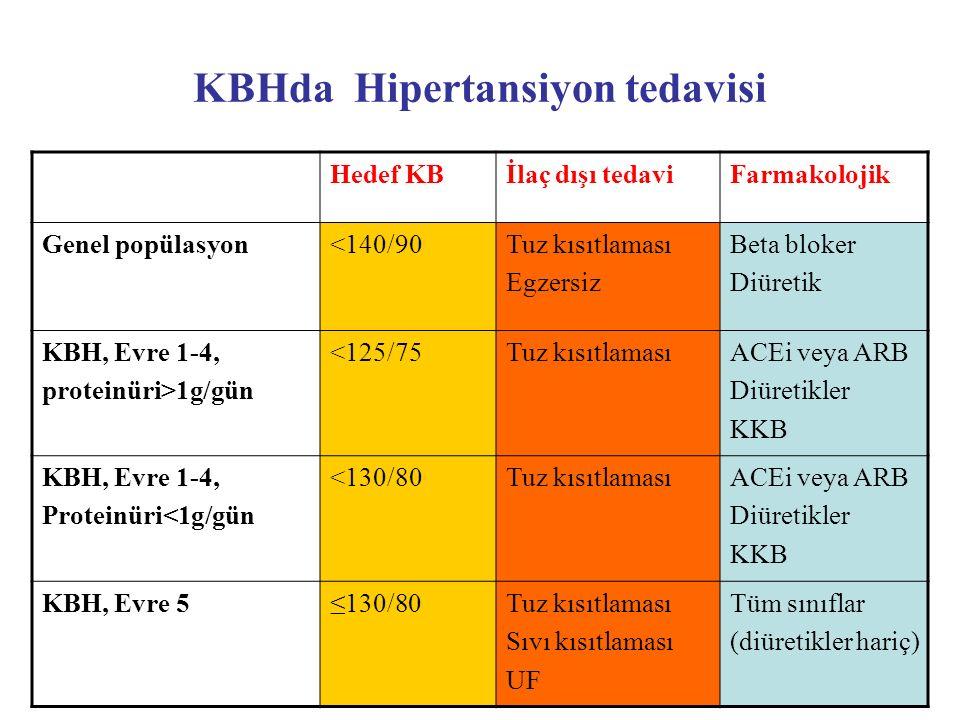 KBHda Hipertansiyon tedavisi