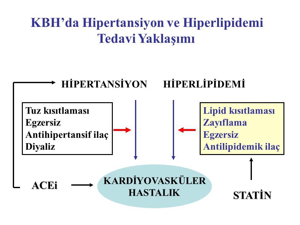 KBH'da Hipertansiyon ve Hiperlipidemi Tedavi Yaklaşımı