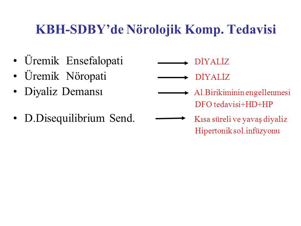 KBH-SDBY'de Nörolojik Komp. Tedavisi