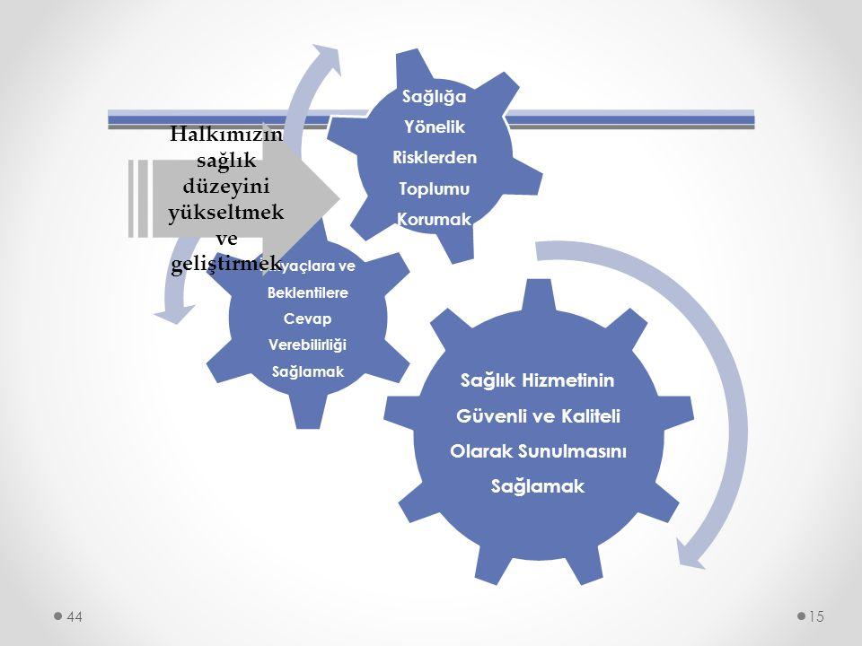 Halkımızın sağlık düzeyini yükseltmek ve geliştirmek
