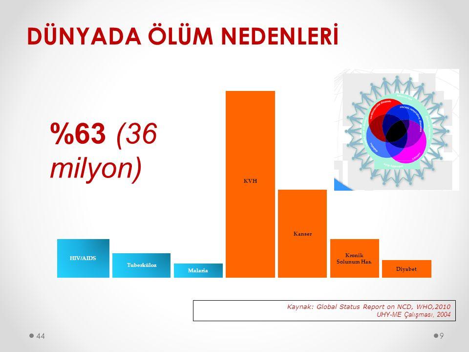 %63 (36 milyon) DÜNYADA ÖLÜM NEDENLERİ 44