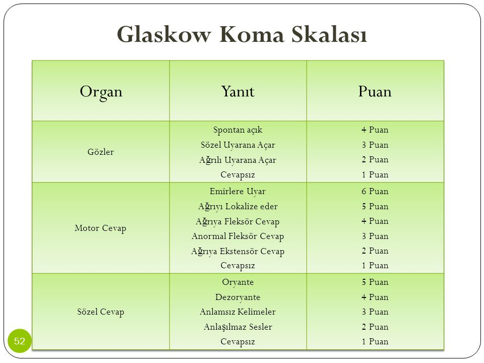 Glaskow Koma Skalası Organ Yanıt Puan Gözler