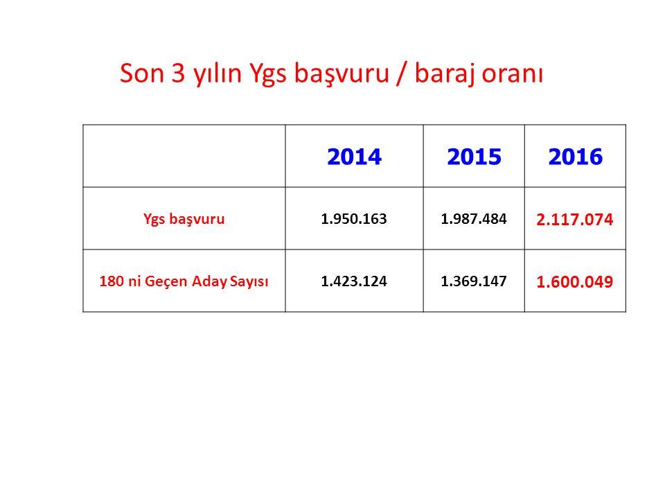 Son 3 yılın Ygs başvuru / baraj oranı