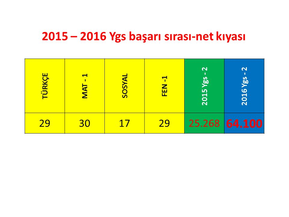 2015 – 2016 Ygs başarı sırası-net kıyası