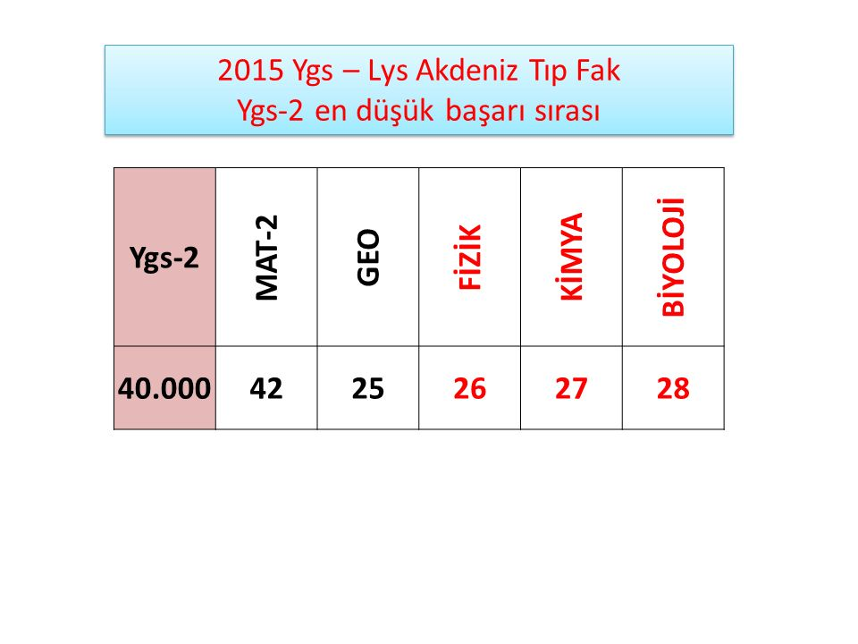 Ygs-2 MAT-2 GEO FİZİK KİMYA BİYOLOJİ 40.000 42 25 26 27 28