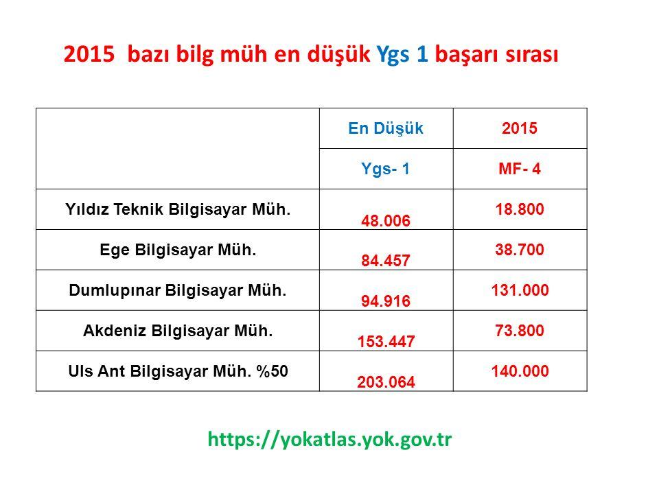 2015 bazı bilg müh en düşük Ygs 1 başarı sırası
