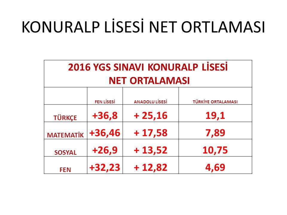 KONURALP LİSESİ NET ORTLAMASI