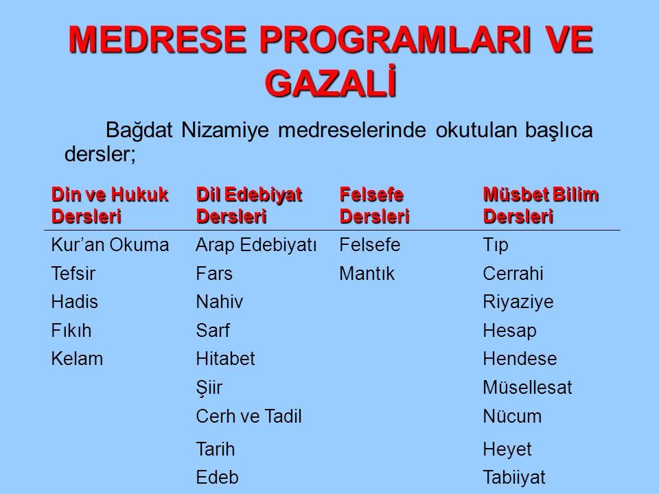 MEDRESE PROGRAMLARI VE GAZALİ